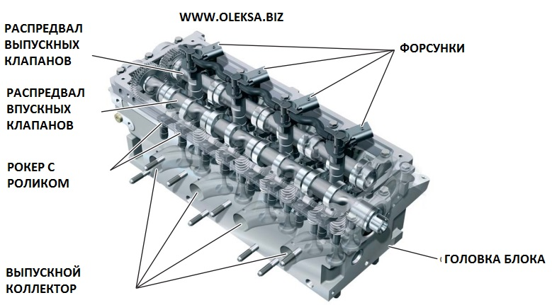 Замена прокладки головки блока, замена распредвалов на двигателя на  Audi , VW  Common Rail Diesel Engines TDI CR в Киеве  СТО